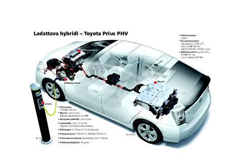 Hybridiautot muuttuvat pian ladattaviksi