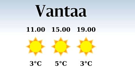 Lämpötila Turussa