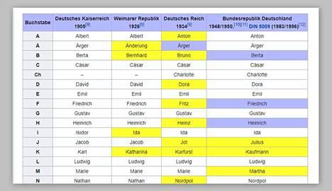 Saksankielisessä Wikipediassa luetellaan eri aikakausilla käytetyt tavausaakkoset.