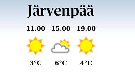 Sääennuste Järvenpäähän