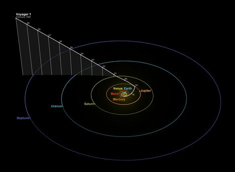 Grafiikka Voyager 1:n paikasta aurinkokuntamme reunalla 14. helmikuuta 1990. Pylväät on merkitty vuoden välein. Ne kertovat, kuinka paljon Voyager 1:n rata poikkesi aurinkokuntamme ratatasosta.