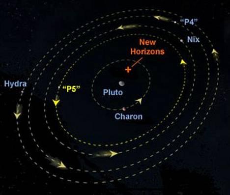 Pluton tunnetut kuut ja niiden kiertoradat. Kharon, Hydra ja Nix saavat seurakseen kaksi uutta nimeä. New Horizons Pluton lähellä viittaa luotaimeen, joka saapuu Plutolle vuonna 2015.
