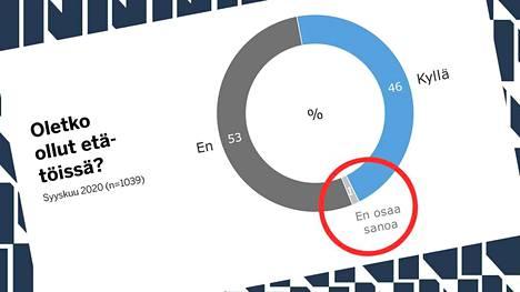 Kantar TNS:n tekemän etätyögallupiin vastasi 1039 työllistä.