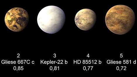 Mahdollisesti elämälle kelvollisia eksoplaneettoja on havaittu useita. Kuvat ovat taiteilijan näkemyksiä, koska planeettoja ei ole voitu kuvata suoraan.
