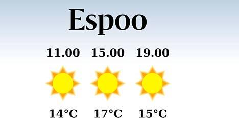 Sääennuste Espooseen