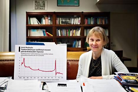 Valtion taloudellisen tutkimuskeskuksen ylijohtaja Anni Huhtala valitsi suosikikseen kaavion, joka näyttää, että ansiosidonnaisella työttömyyskorvauksella olevien todennäköisyys työllistyä kasvaa merkittävästi, kun etuusjakso on loppumassa.
