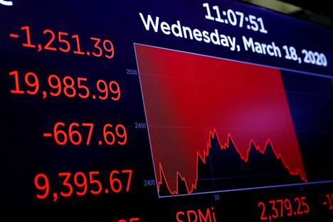 Maailman osakemarkkinoilla maaliskuussa käynyt myllerrys iski myös suomalaisten eläkeyhtiöiden sijoituksiin. Kuva New Yorkin pörssistä 18. päivänä maaliskuuta.