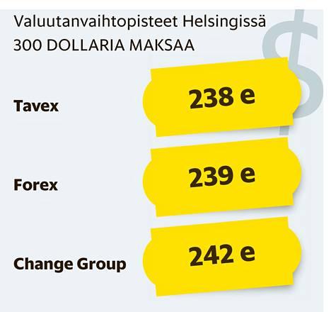 forex bank leppavara