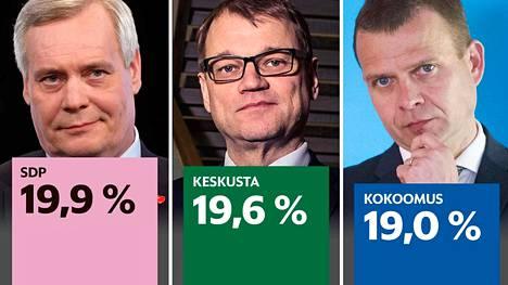 Sdp:n puheenjohtaja on Antti Rinne, keskustan Juha Sipilä ja kokoomuksen Petteri Orpo. He luotsaavat puolueensa kuntavaaleihin.