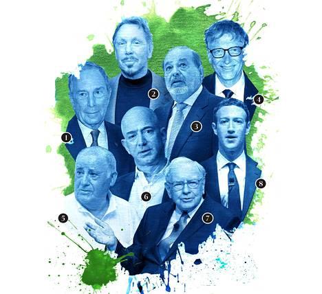 1. Michael R. Bloomberg on Bloomberg-mediakonsernin omistaja, omaisuus 40 mrd euroa. 2. Lawrence J. Ellison on Oracle-tietotekniikkayhtiön omistaja, omaisuus 45 mrd euroa. 3. Carlos Slim Helú on America Movil -teleoperaattorin omistaja, omaisuus 45 mrd euroa. 4. Bill Gates on Microsoftin ja useiden muiden suuryhtiöiden omistaja, omaisuus 79 mrd euroa. 5. Amancio Ortega on vaatekonserni Zaran omistaja, omaisuus 67 mrd euroa.6. Jeff Bezos on Amazon.comin omistaja,omaisuus 65 mrd euroa. 7. Warren E. Buffett on Berkshire Hathaway -sijoitusyhtiön omistaja, omaisuus 67 mrd euroa. 8. Mark Zuckerberg on Facebookin omistaja, omaisuus 50 mrd euroa.
