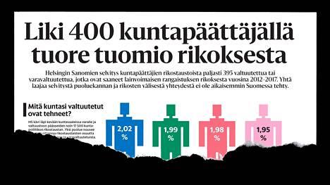 HS julkaisi selvityksen kuntapäättäjien rikostaustoista 24. syyskuuta.