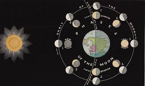 Aurinko, Maa ja Kuu ovat kolmikko, joka alun perin muodosti  kolmen kappaleen klassisen ongelman. Se on yhä osa tähtitiedettä. Kuun vaiheita esittelevä piirros on 1850-luvulta.