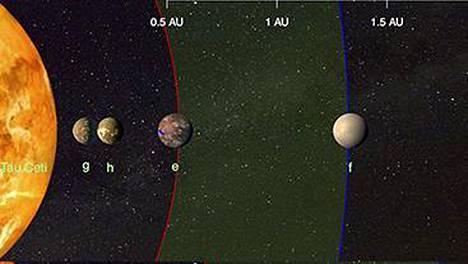 Tau Ceti on lähin Auringon kaltainen keltainen tähti. Sitä kiertää ilmeisesti kaksi planeettaa, jotka ovat niin sanotulla elämän vyöhykkeellä. Kuvituksessa etäisyydet eivät ole mittakaavassa.