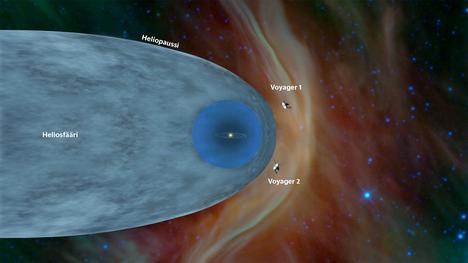Molemmat Voyager-luotaimet ovat siirtyneet tähtienväliseen avaruuteen. Kosminen säteily puskee vastaan, kun aurinkokunta liikkuu avaruudessa.
