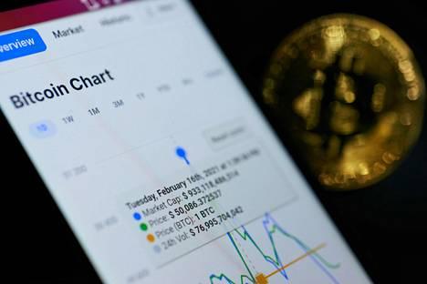 Vuosi sitten bitcoinin arvo oli alle 9000 dollaria.