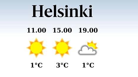 Helsinki Sääennuste