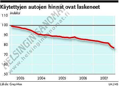 Vuodenvaihteen veronmuutos ravistelee vaihtoautojen kauppaa