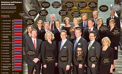 Jyrki Kataisen uuden hallituksen ministerit kokoontuivat ryhmäkuvaan Säätytalossa kesäkuussa 2011.