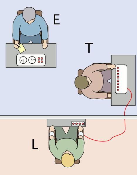 """Milgramin kokeessa on mukana kokeenjohtaja (E), """"opettajan"""" roolissa oleva koehenkilö (T) sekä """"oppija"""" (L), jota esittää koehenkilön tietämättä tutkimusavustaja."""