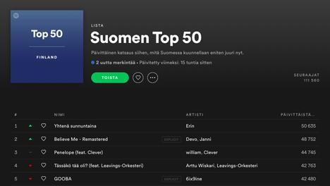 Devon Believe Me nousi Suomen toiseksi soitetuimmaksi Spotify-kappaleeksi maanantaina
