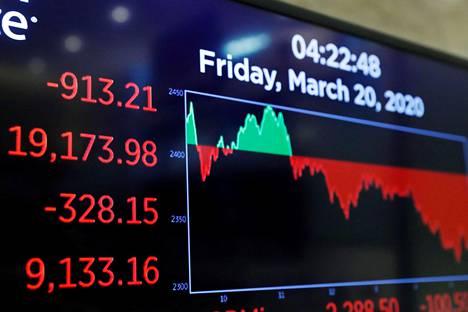 Päivän kurssikihityskäyrä New Yorkin pörssissä perjantaina 20. maaliskuuta.