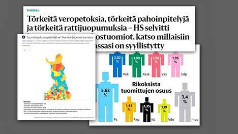 Helsingin Sanomat julkaisi 24. syyskuuta selvityksen kuntavaltuutettujen ja varavaltuutettujen rikoksista.
